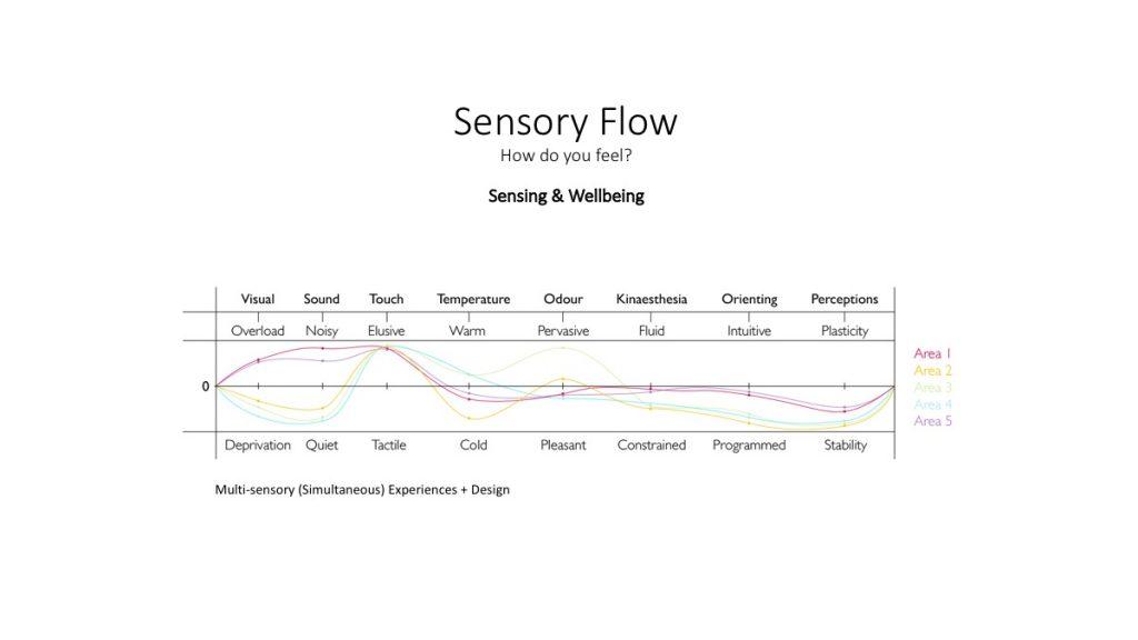 Multisensory Design Seminar